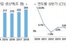 올 상반기 ICT산업 생산액 244조… 전년比 10% 늘어