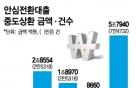 [2018 국감]안심전환대출 3년새 5.8조 중도상환했다
