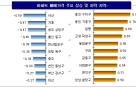 서울 아파트값 전주比 0.38%↑, 상승폭 둔화