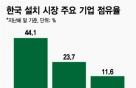 """""""고성장 韓시장 잡아라""""…글로벌 엘리베이터업체 '각축전'"""