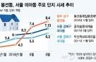 반년새 2배 급등…서울 강북권보다 비싼 광주 봉선동