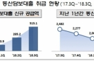 '동산담보대출' 커진다..대출잔액 증가세 반전