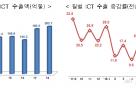 9월 ICT 수출 또 '역대 최대'…반도체 초강세
