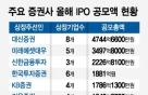 IPO '빅딜' 사라진 4분기…증권사 IB 순위경쟁 '안갯속'