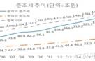 """한경연 """"韓 준조세, 소득세·법인세보다 많아"""""""