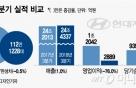 """현대차, 3분기 '어닝쇼크'..""""신흥국 통화약세·5000억 품질비용 여파"""""""