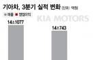 """이익률 1% 깨진 기아차 """"이유불문, 책임감 느낀다"""""""