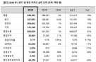 카카오, 3Q 매출 5993억 '최대'…영업익은 35%↓(상보)