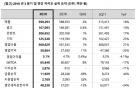 카카오, 3Q 매출 최대…신사업 투자 강화(상보)
