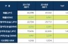 넥슨, 역대 3Q 중 '최대 실적'… 영업익 237억엔