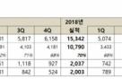 넷마블 3Q 영업익 673억…전년比 40%↓