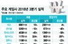 韓 게임 '반등' 이끌 3가지 변수… '신작·해외·콘솔'