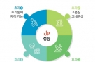 삼표그룹, -10℃에도 타설 가능한 콘크리트 '블루콘 윈터' 출시