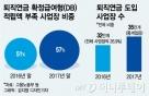 [단독]퇴직연금 도입 기업 57% 적립금 부족..'구멍'난 노후대비