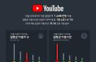 유튜브 일평균 '한시간' 육박…10대 미만 이용 시간 가장 길어