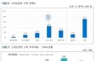 """中企 70% """"스마트공장 만족""""…평균비용은 1.5억원"""