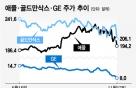 애플·골드만·GE… 흔들리는 '미국의 아이콘'