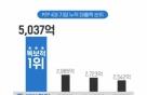 테라펀딩, 국내 P2P금융 최초 누적대출액 5000억원 돌파