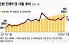 전세대출, 7개월래 최대 증가…전세값 고공행진·규제 효과