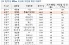 너도나도 치킨집 창업…서울 대단지 아파트 주변 평균 6.4개