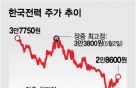 한전, PBR 0.25배 역사적 저평가…투자 매력은 논쟁중
