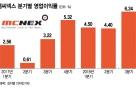엠씨넥스, 영업이익 2배 '껑충'…4분기도 '쾌청'