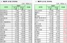 [표]코스닥 상장사 3분기 누적 매출액 증감률 상위 20개사