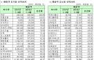 [표]코스피 3분기 누적 매출액 증감률 상위 20개사