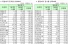 [표]코스피 3분기 누적 영업이익 증감률 상위 20개사