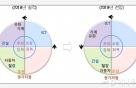 현대硏, 내년 유화·ICT '후퇴'-건설·車 '침체'-조선 '회복'
