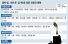 [MT리포트]'임기만료' 은행장 6명, 임원 100명…인사태풍 될까