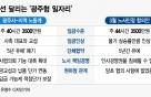 평행선 달리는 '광주형 일자리'…내달 초까지 협상