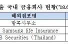 금감원·은행연합회, 태국 중앙은행 초청 세미나 개최