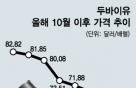 [단독]유가급락 SK 등 정유사 재고손실 '1조 위험'