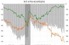 다시 가속도 내는 美 무역적자 증가세(2)