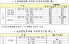 """""""11일 이전까지 집 팔면 신혼부부 특공 유지"""""""