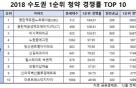 올 수도권 청약경쟁률 Top 10, 역세권 단지 '싹쓸이'