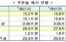 GTX 예산 올해 두 배... SOC 예산 1.1조원 증액