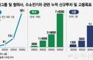 """현대차 """"2030년 전세계 수소전기차 시장 1/4 차지"""" 로드맵 첫 공개"""