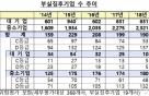 채권단, 대·중소기업 190개 구조조정…137개는 퇴출