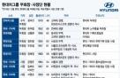 """""""모든 길은 정의선 수석부회장으로""""...'직보' 영역확대"""