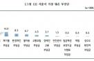 """中企 10곳 중 6곳 """"전력기금, 지출 가장 큰 부담금"""""""