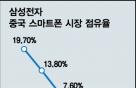 '1% 굴욕' 삼성 스마트폰, 中서 새판 짠다