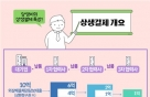 '어음대체' 상생결제, 올해 첫 100조원 돌파