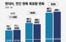 현대차, 올해 해외판매 목표치 줄여…美·中 G2 시장이 관건