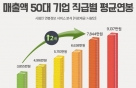 대졸 사원 연봉 1위 'SK하이닉스'…연봉 인상폭 1위 'GS칼텍스'