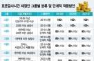 회계사회, 표준감사시간 기업군 '6→9개' 확대