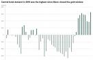 달러 팔고, 금 사는 중앙은행들…이유는?