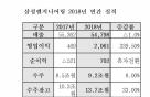 삼성엔지니어링, 2018년 영업익 2061억...전년比 339%↑