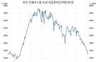 """""""페인트 마르듯이"""" 어느새 사라진 QE3 효과"""